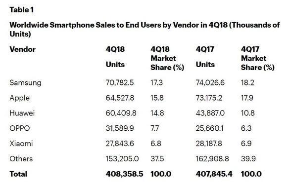 Gartner全球手机市场报告