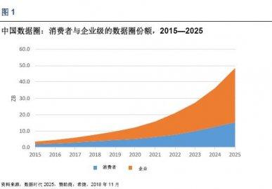 IDC白皮书:2025年中国将拥有全球最大的数据圈