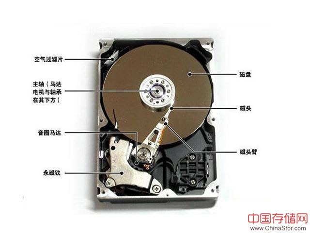液态硬盘介绍,液态硬盘与机械硬盘和固态硬盘的区别
