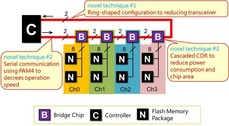 ISSCC:东芝内存利用PAM 4开发桥接芯片,提升SSD速度和容量