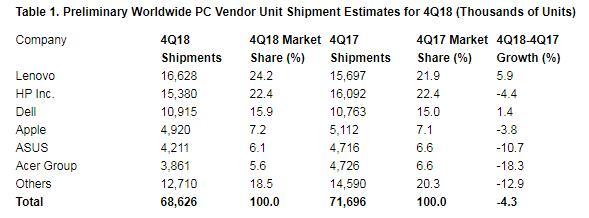 Gartner:2018年全球PC出货量超过2.594亿台,受到CPU缺货影响