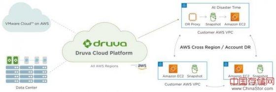 具备一键式故障转移和测试的 Druva DRaaS 解决方案