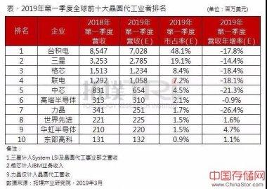 拓��产业研究院:2019年第一季全球十大晶圆代工企业排名