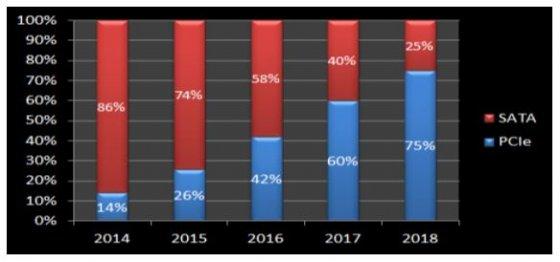 业界人士:NAND闪存价格的大幅下滑将加速SSD普及应用