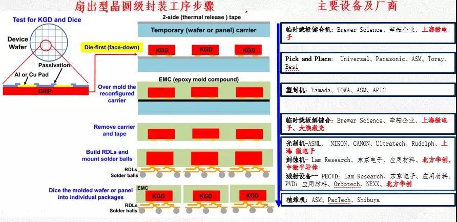 从SEMICON China 2019看中国IC封测产业发展动态
