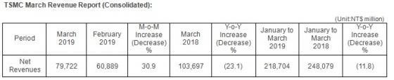 台积电发布3月份营收报告,环比增长30.9%、同比下降23.1%