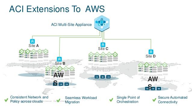 思科SDN解决方案ACI登录AWS