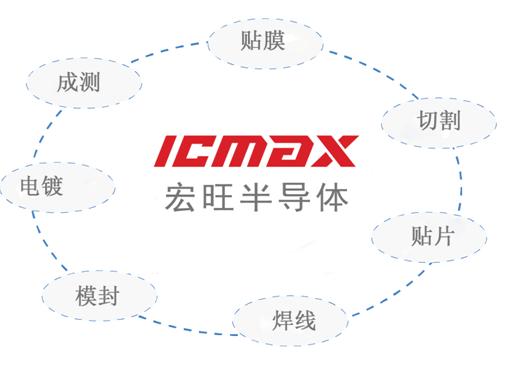 嵌入式存储国内新标杆 ICMAX良率突破99.7%