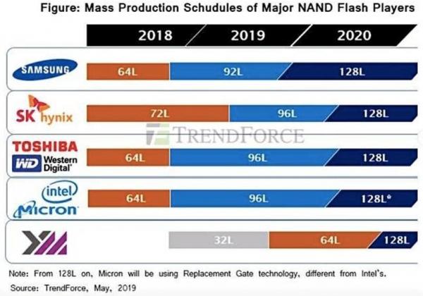 TrendForce:中国厂商将大规模生产64层3D NAND闪存芯片,NAND市场竞争加剧