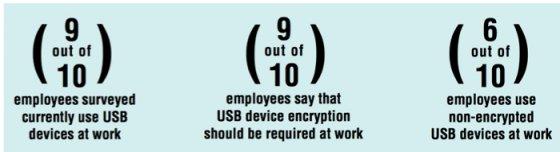 USB数据保护状态2019:大多数员工使用非加密U盘
