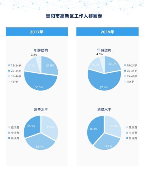 """个推大数据:贵阳数博会裂变效应明显 """"贵漂""""引领区域高新产业发展"""