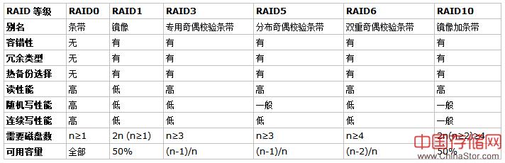 raid级别大全