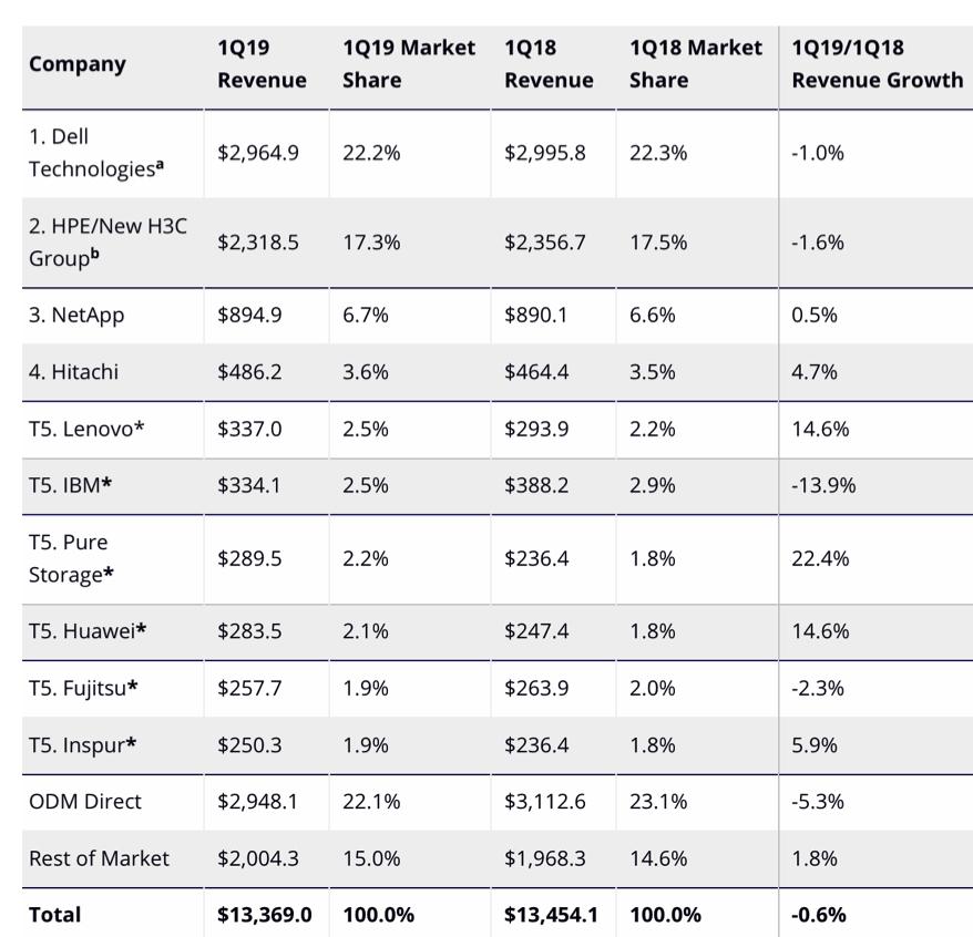 IDC全球企业存储系统市场跟踪:2009 Q1同比下降0.6%至134亿美元
