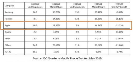 IDC报告:2019第一季度EMEA出货量报告:苹果业绩下滑 华为和小米逆势增长