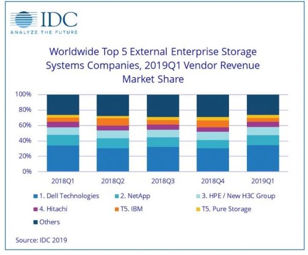 IDC全球企业存储系统季度追踪报告:2019年Q1全球企业存储系统市场同比下降0.6%至134亿美元