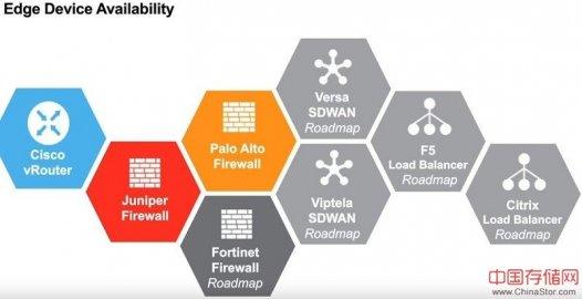 Equinix将虚拟网络设备作为云服务