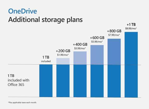Microsoft OneDrive推出个人保险箱功能,进一步加强安全保护
