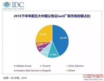 IDC公有云报告解读:中国公有云厂商进入淘汰期