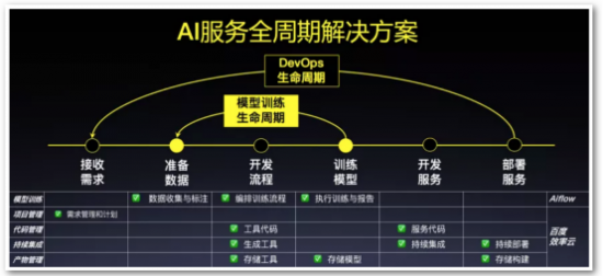 DevOps for AI解决方案亮相百度AI开发者大会