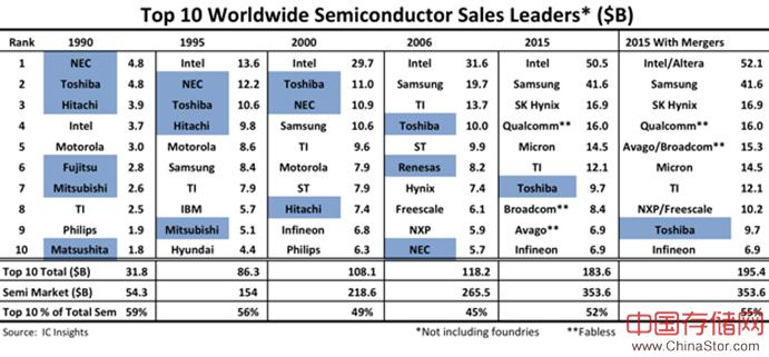 分析:日本半导体公司是怎么崩溃的?