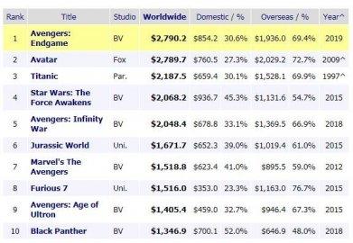 全球总票房榜单更新:《复联4》登顶 将超28亿美元