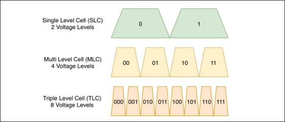 您的下一代SSD可能会变慢(感谢QLC Flash)
