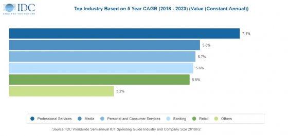 IDC:商业部门投资在2023年引领全球ICT支出达到4.8万亿美元