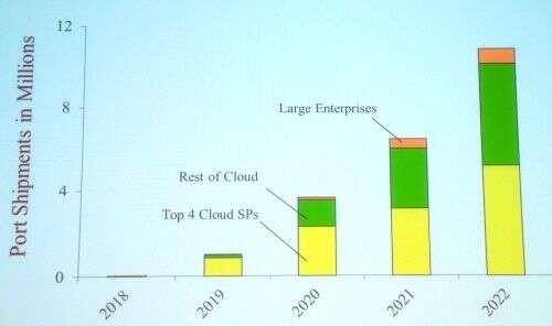 超大规模数据中心推动以太网发展