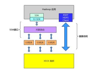 XSKY打造Hadoop HDFS高性能客户端,构筑数据湖理想底座