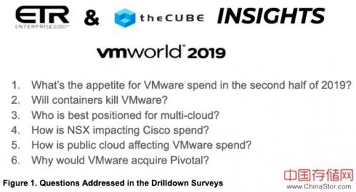VMworld 2019 IT支出调查:容器,云,NSX和Pivotal