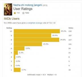 《哪吒》北美上映,华人看了想家,老外评价不高
