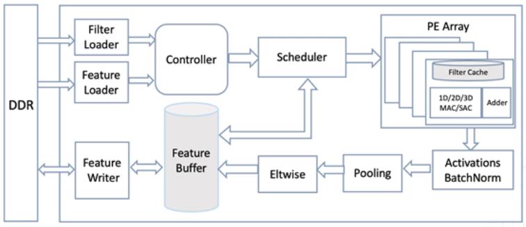 浪潮开源发布全球首个完整方案的FPGA高效AI计算框架TF2