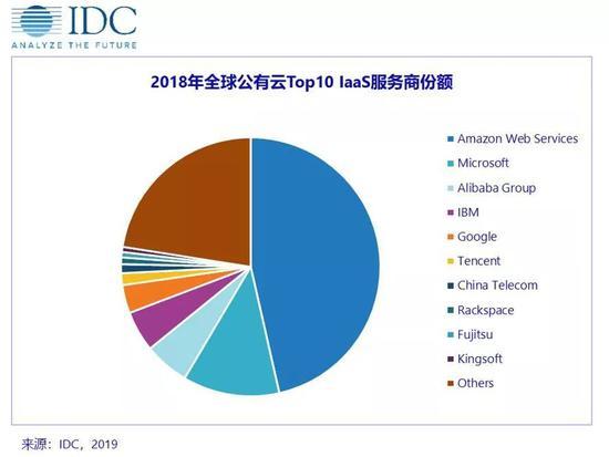 2018年全球十大公有云IaaS服务商 中国占据四席