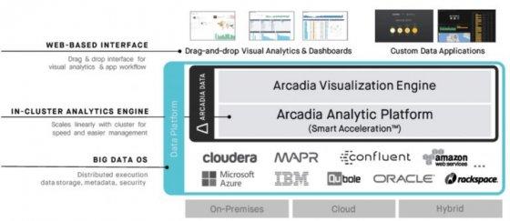 Cloudera收购Arcadia数据资产以加速数据分析的时间