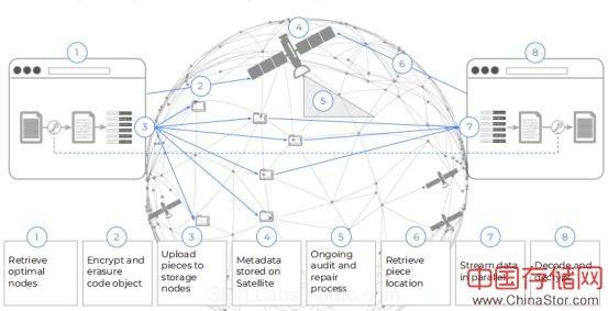 Storj存储项目:用纠删码解决分布式云存储数据问题