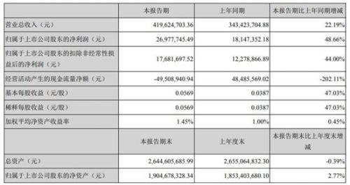 大数据|拓尔思上半年实现营收4.2亿元 同比增长22.19%