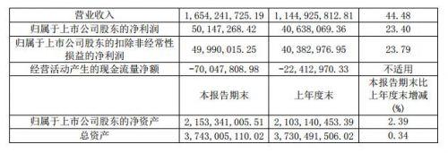 大数据丨中昌数据今年上半年实现营收16.54亿元 同比增长44.48%