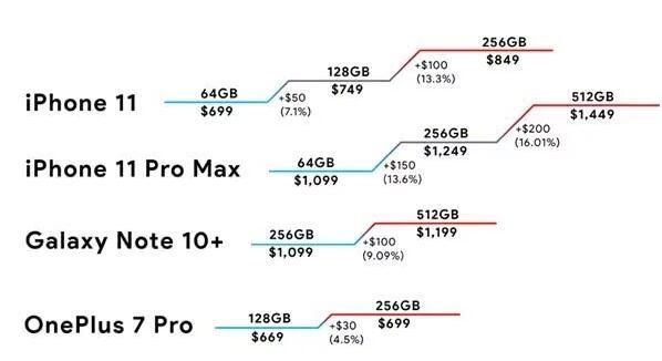 64和512GB差价高达3100元!外媒抨击iPhone 11暴利