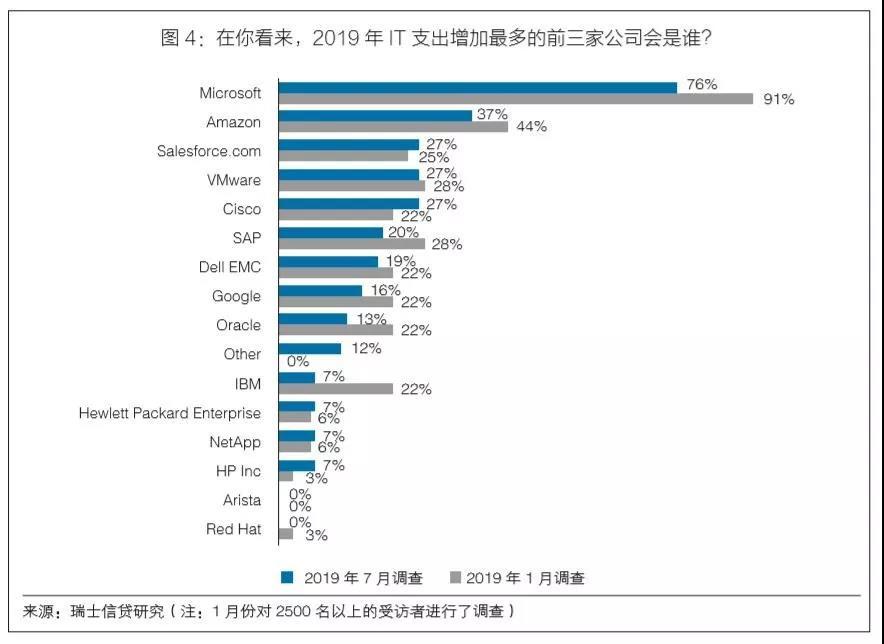 国外云计算市场调查:公有云的收获季,谁是大赢家?