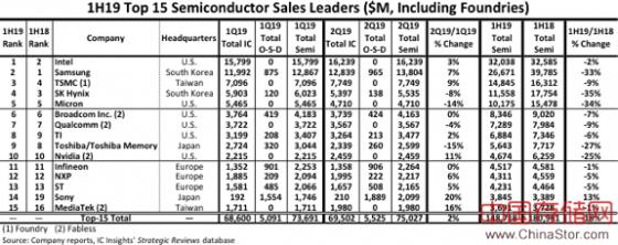 中国三大存储芯片企业:长江存储、合肥长鑫、福建晋华