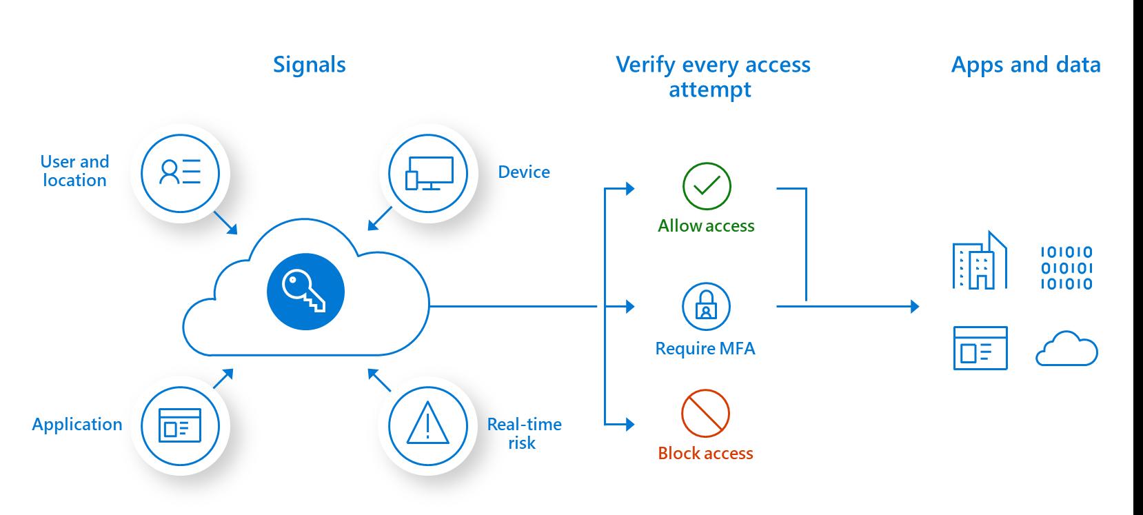 """为什么银行要采用新式的网络安全方法 -""""零信任""""模型"""