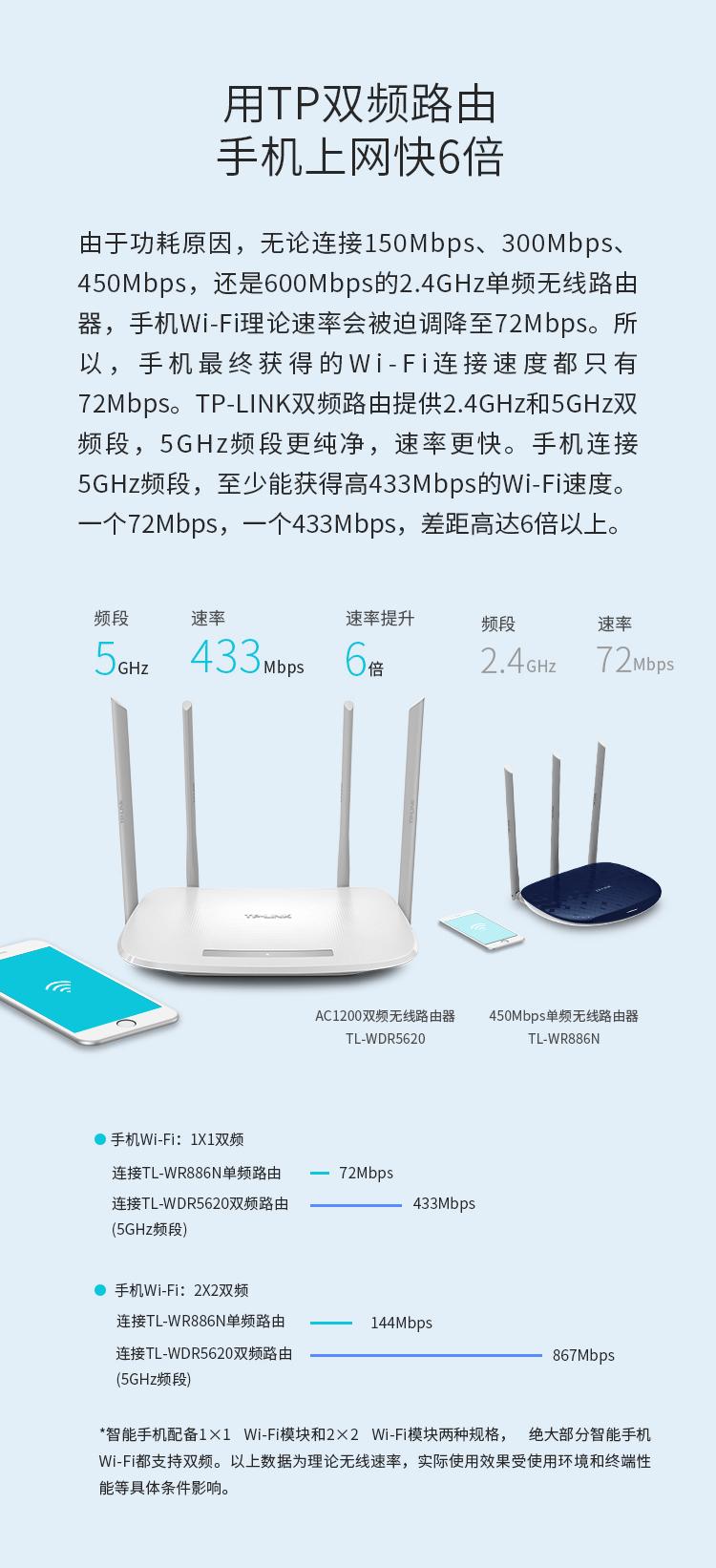 TP-l<em></em>ink TL-WDR5620 1200M 5G双频智能无线路由器 四天线智能wifi 稳定穿墙高速家用路由器
