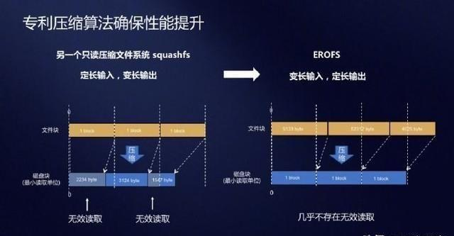 华为EROFS文件系统介绍及性能压力测试(多图实测)