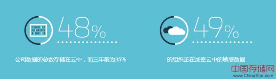 2019全球云安全调查:只有49%的企业加密了云中的敏感数据