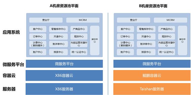 浙江移动完成全球运营商首例基于华为鲲鹏处理器的CRM及BOSS系统大规模商用