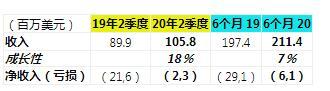 昆腾2020年Q2财报:季度增长18%