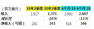 NetApp公布2020年Q2财报,超出预期