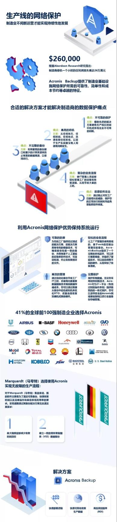 Acronis―生产线故障的最强克星,专治各种数据保护难题!
