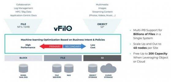 DataCore vFilO软件:下一代分布式文件和对象存储虚拟化技术