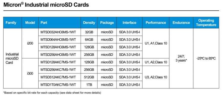 美光推出使用96层3D QLC NAND的Micron i300 microSDXC UHS-I工业microSD卡